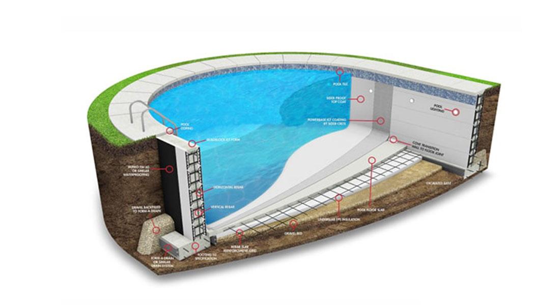 الزامات استخرهای شنا