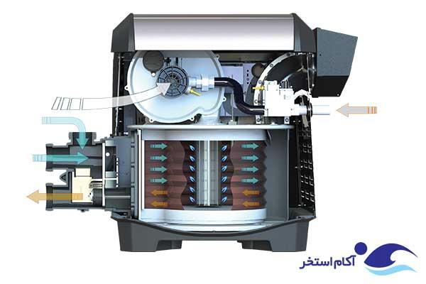 عکس عملکرد هیتر گازی استخر