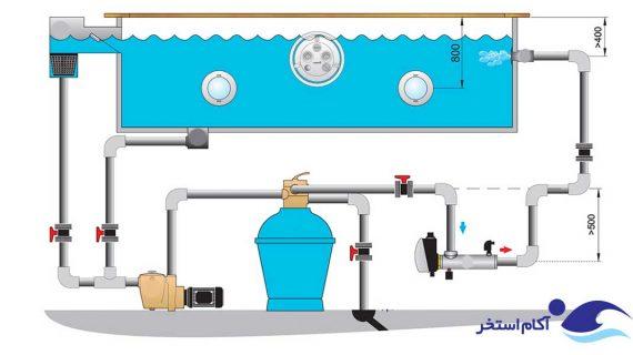 سیستم تصفیه آب استخرهای خانگی