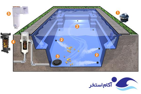 عملکرد سیستم تمیز کننده in floor استخر شنا